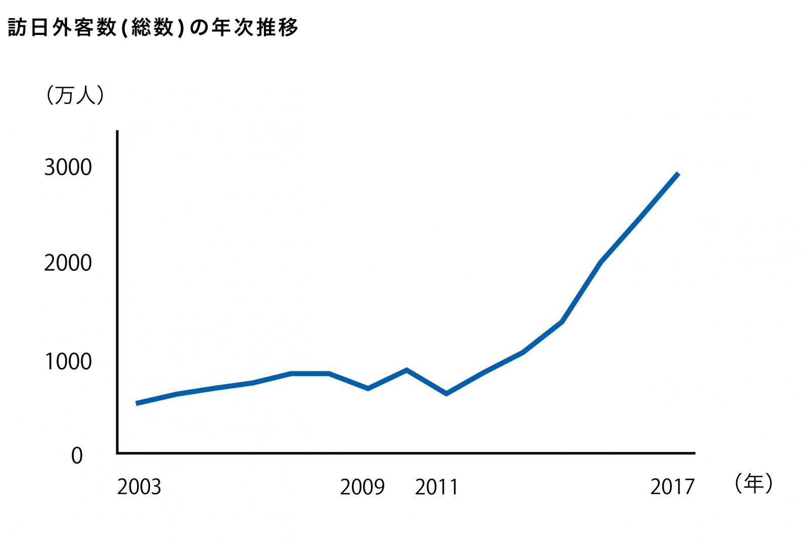 訪日外客数(総数)の年次推移。2003年頃から20011年頃までの訪日外客数(総数)は約1000万人以下。2011年頃から2017年頃にかけて3000万人近くにまで上昇