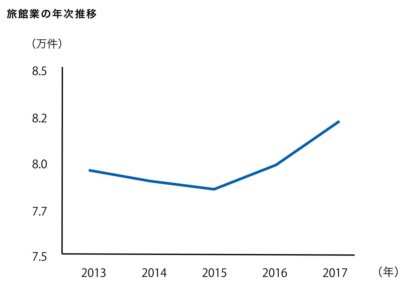 旅館業の年次推移。2013年から2015年まで約8万件以下に減少、2015年から2017年にかけて約8万件以上に上昇
